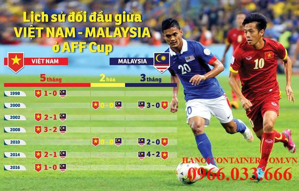 Lịch sử đối đầu đang nghiêng về đội tuyển Việt Nam